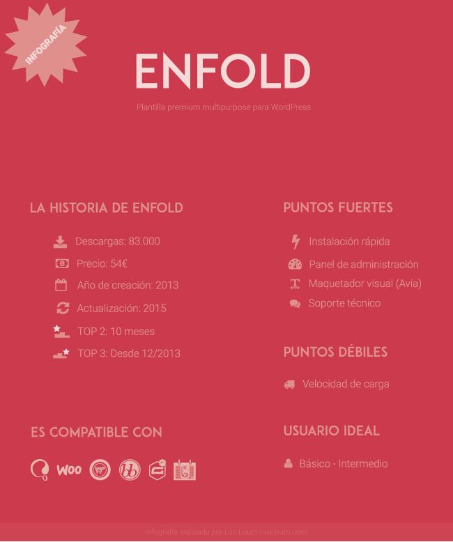 Infografía  de Enfold